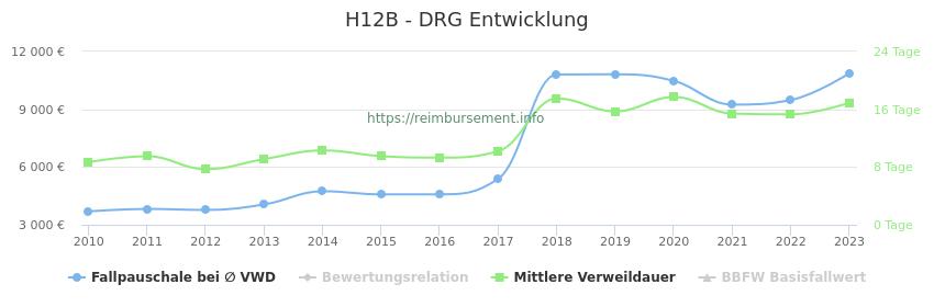 Historische Entwicklung der Fallpauschale H12B