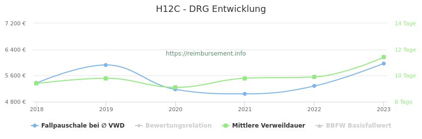 Historische Entwicklung der Fallpauschale H12C