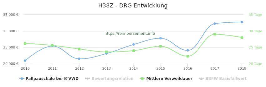 Historische Entwicklung der Fallpauschale H38Z