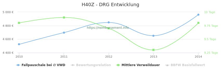 Historische Entwicklung der Fallpauschale H40Z