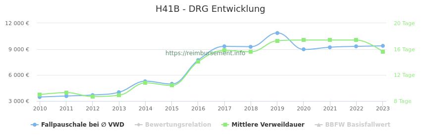 Historische Entwicklung der Fallpauschale H41B
