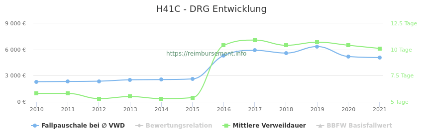 Historische Entwicklung der Fallpauschale H41C