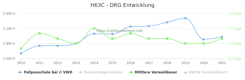 Historische Entwicklung der Fallpauschale H63C