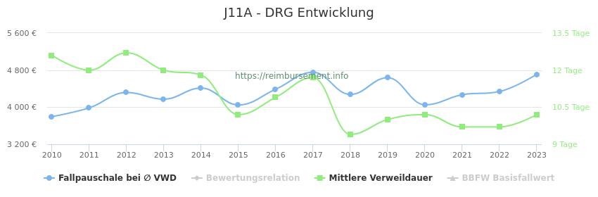 Historische Entwicklung der Fallpauschale J11A