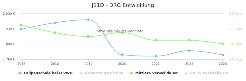 Historische Entwicklung der Fallpauschale J11D