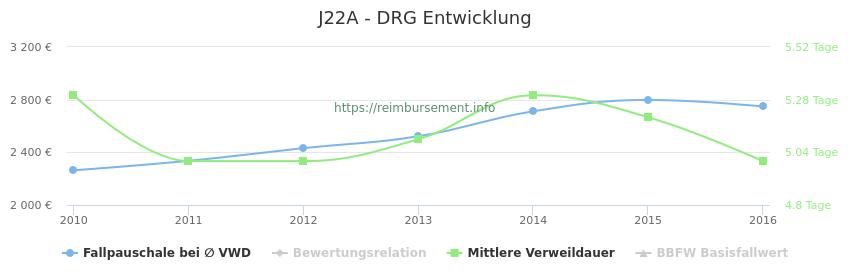 Historische Entwicklung der Fallpauschale J22A