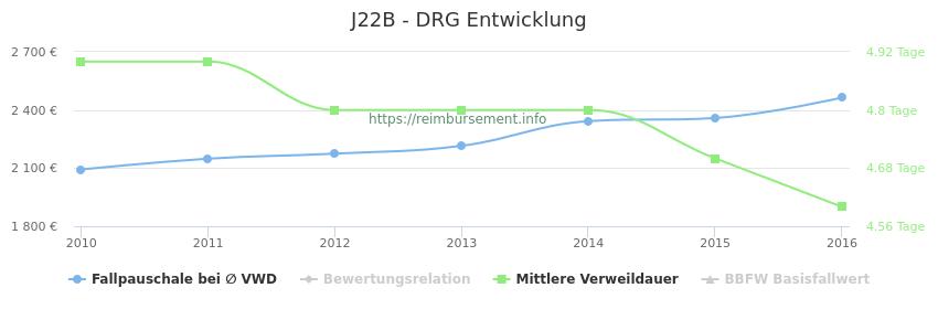Historische Entwicklung der Fallpauschale J22B