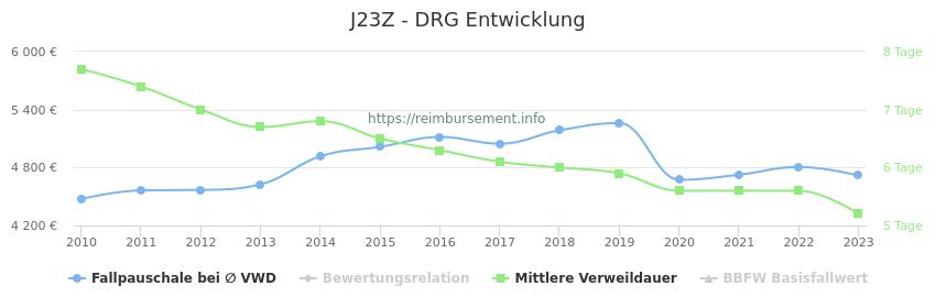 Historische Entwicklung der Fallpauschale J23Z