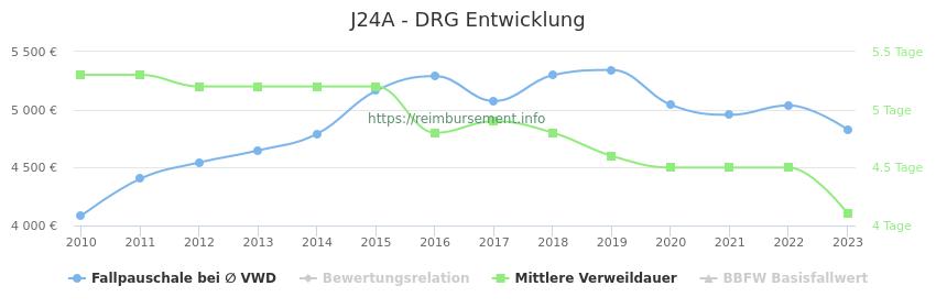 Historische Entwicklung der Fallpauschale J24A