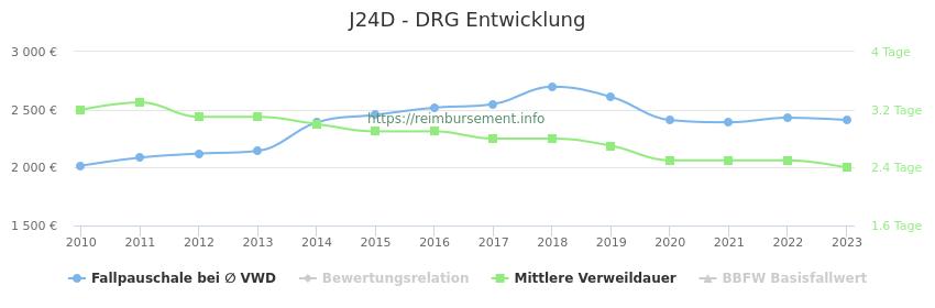 Historische Entwicklung der Fallpauschale J24D