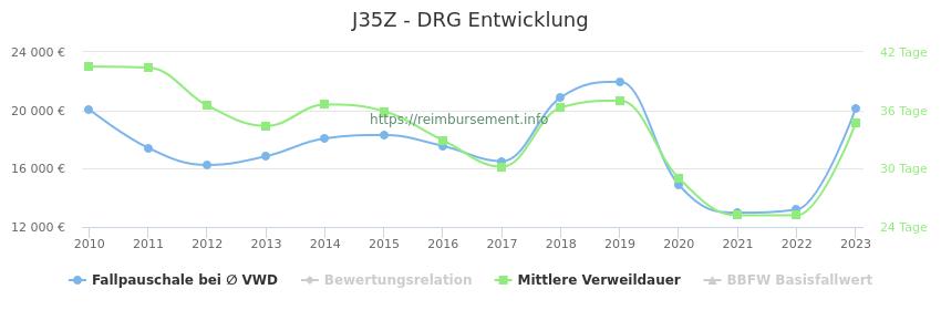 Historische Entwicklung der Fallpauschale J35Z