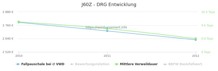 Historische Entwicklung der Fallpauschale J60Z