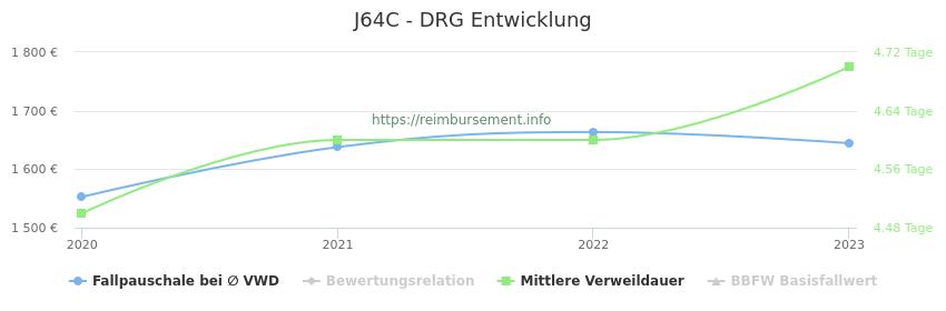 Historische Entwicklung der Fallpauschale J64C