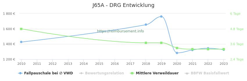 Historische Entwicklung der Fallpauschale J65A
