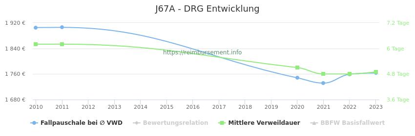 Historische Entwicklung der Fallpauschale J67A