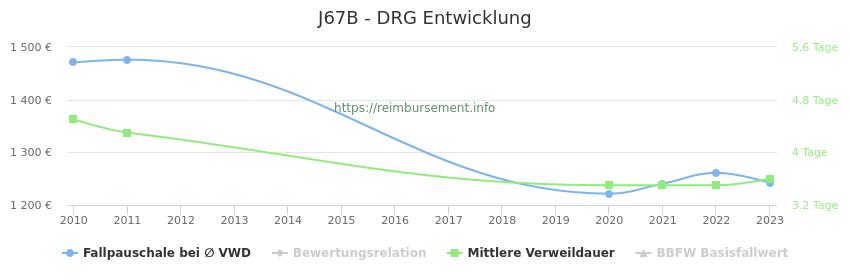 Historische Entwicklung der Fallpauschale J67B