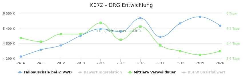Historische Entwicklung der Fallpauschale K07Z