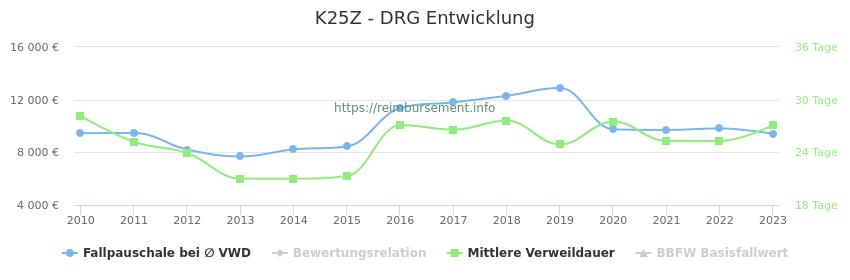 Historische Entwicklung der Fallpauschale K25Z