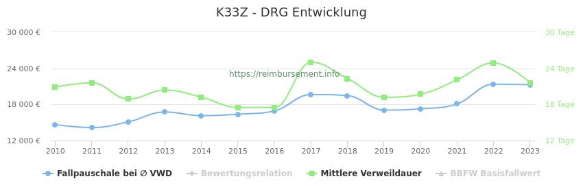 Historische Entwicklung der Fallpauschale K33Z