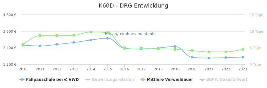 Historische Entwicklung der Fallpauschale K60D