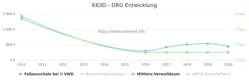 Historische Entwicklung der Fallpauschale K63D