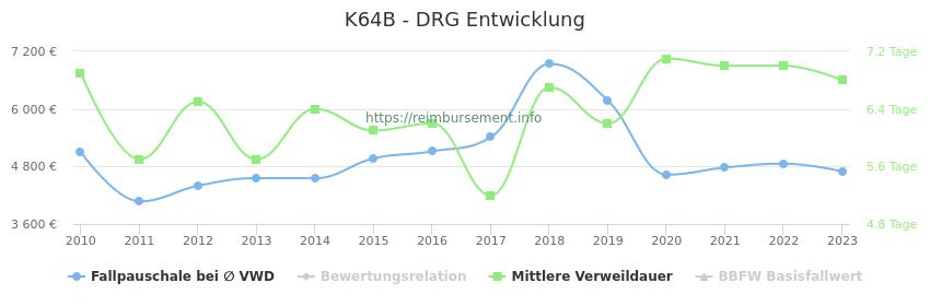 Historische Entwicklung der Fallpauschale K64B