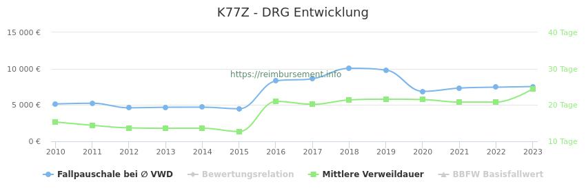 Historische Entwicklung der Fallpauschale K77Z