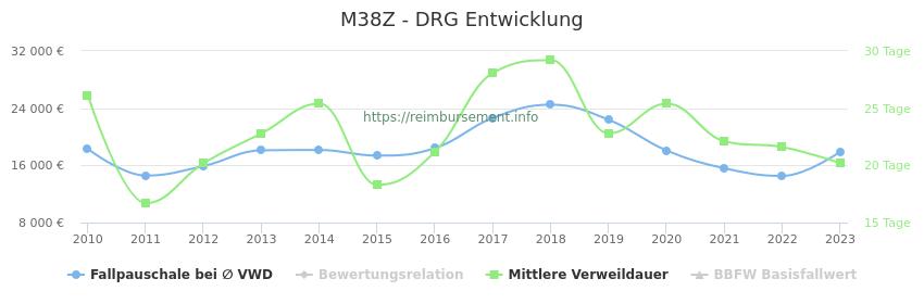 Historische Entwicklung der Fallpauschale M38Z