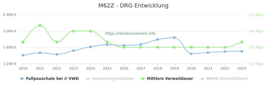 Historische Entwicklung der Fallpauschale M62Z