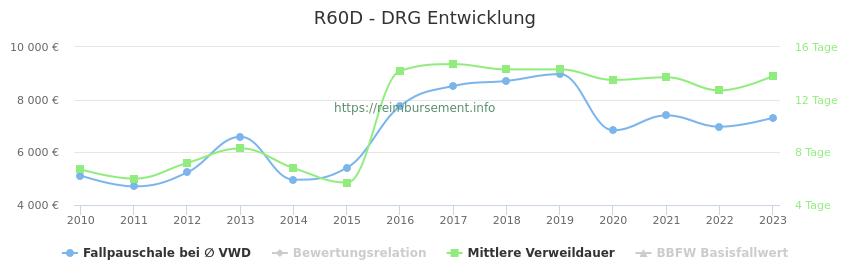 Historische Entwicklung der Fallpauschale R60D