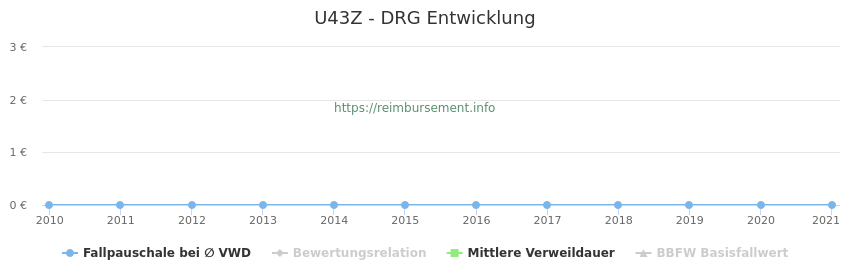 Historische Entwicklung der Fallpauschale U43Z
