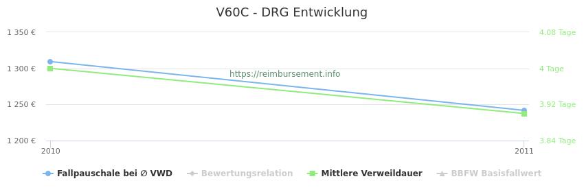 Historische Entwicklung der Fallpauschale V60C