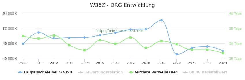 Historische Entwicklung der Fallpauschale W36Z