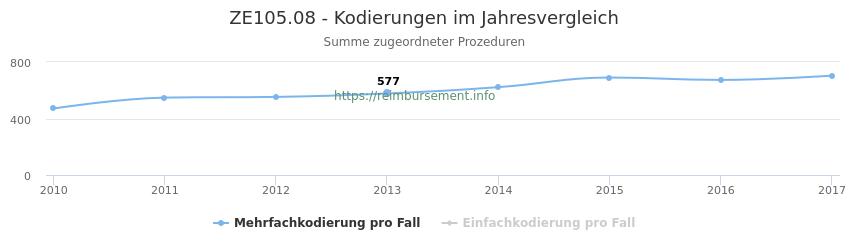 ZE105.08 Kodierungen der verbundenen Prozeduren (OPS-Codes) pro Jahr in abgerechneten Krankenhausfällen