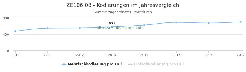 ZE106.08 Kodierungen der verbundenen Prozeduren (OPS-Codes) pro Jahr in abgerechneten Krankenhausfällen