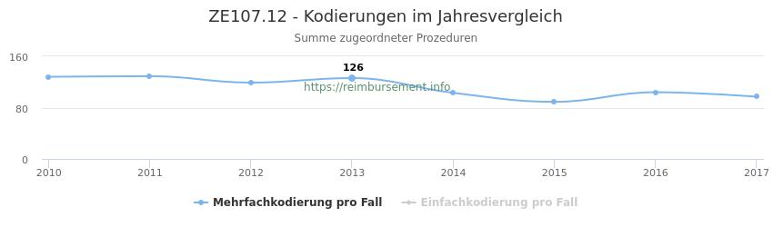 ZE107.12 Kodierungen der verbundenen Prozeduren (OPS-Codes) pro Jahr in abgerechneten Krankenhausfällen