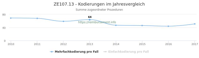ZE107.13 Kodierungen der verbundenen Prozeduren (OPS-Codes) pro Jahr in abgerechneten Krankenhausfällen
