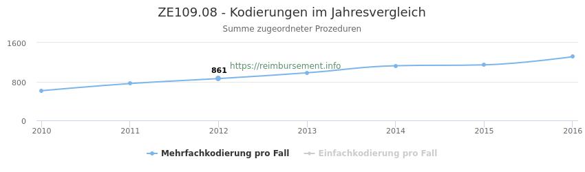 ZE109.08 Kodierungen der verbundenen Prozeduren (OPS-Codes) pro Jahr in abgerechneten Krankenhausfällen