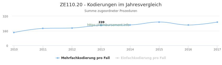 ZE110.20 Kodierungen der verbundenen Prozeduren (OPS-Codes) pro Jahr in abgerechneten Krankenhausfällen