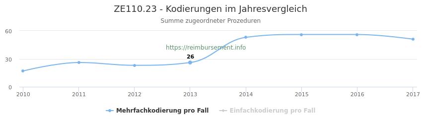 ZE110.23 Kodierungen der verbundenen Prozeduren (OPS-Codes) pro Jahr in abgerechneten Krankenhausfällen