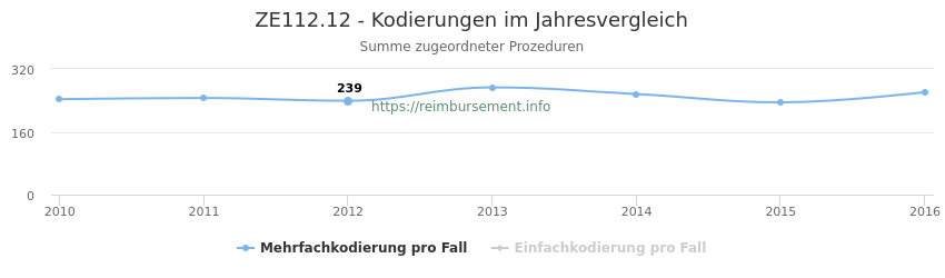 ZE112.12 Kodierungen der verbundenen Prozeduren (OPS-Codes) pro Jahr in abgerechneten Krankenhausfällen