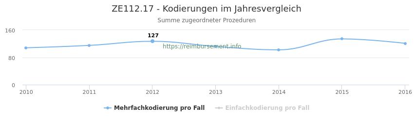 ZE112.17 Kodierungen der verbundenen Prozeduren (OPS-Codes) pro Jahr in abgerechneten Krankenhausfällen
