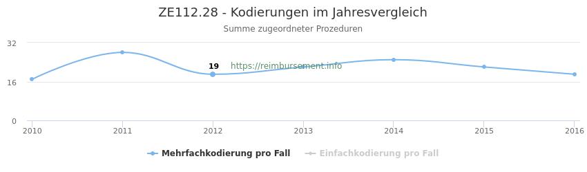 ZE112.28 Kodierungen der verbundenen Prozeduren (OPS-Codes) pro Jahr in abgerechneten Krankenhausfällen