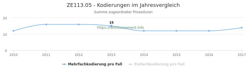 ZE113.05 Kodierungen der verbundenen Prozeduren (OPS-Codes) pro Jahr in abgerechneten Krankenhausfällen