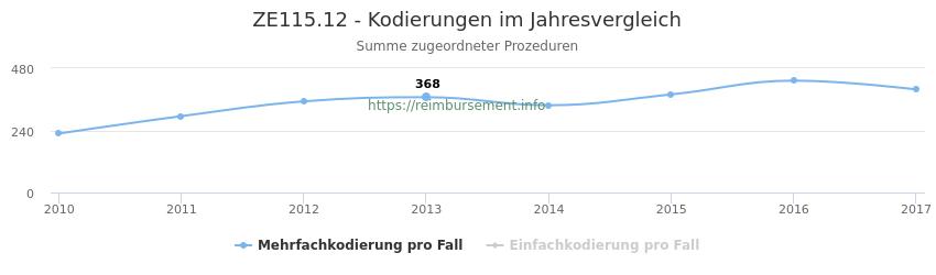 ZE115.12 Kodierungen der verbundenen Prozeduren (OPS-Codes) pro Jahr in abgerechneten Krankenhausfällen