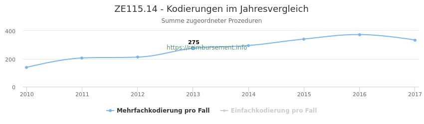 ZE115.14 Kodierungen der verbundenen Prozeduren (OPS-Codes) pro Jahr in abgerechneten Krankenhausfällen