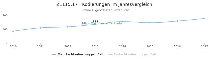 ZE115.17 Kodierungen der verbundenen Prozeduren (OPS-Codes) pro Jahr in abgerechneten Krankenhausfällen