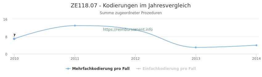 ZE118.07 Kodierungen der verbundenen Prozeduren (OPS-Codes) pro Jahr in abgerechneten Krankenhausfällen