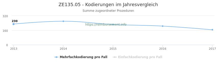 ZE135.05 Kodierungen der verbundenen Prozeduren (OPS-Codes) pro Jahr in abgerechneten Krankenhausfällen