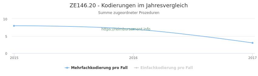 ZE146.20 Kodierungen der verbundenen Prozeduren (OPS-Codes) pro Jahr in abgerechneten Krankenhausfällen